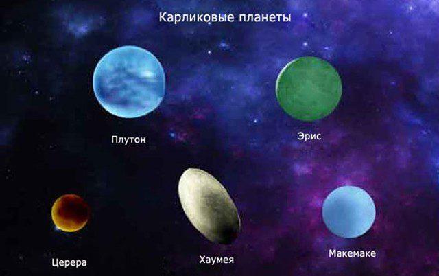 Макемаке и карликовые планеты