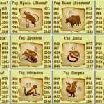 2018 год — год какого животного по гороскопу