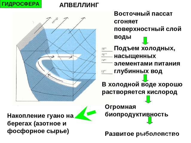 апвеллинг в Крыму