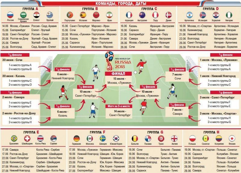 таблица чемпионата мира по футболу 2018
