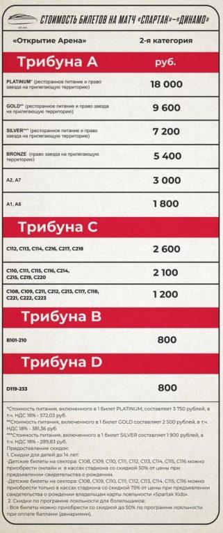 Спартак - Динамо 25 августа купить билет