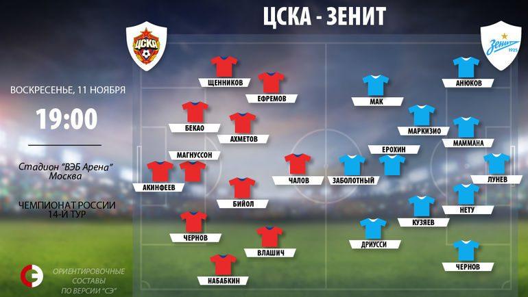 ЦСКА - Зенит 11 ноября 2018 где смотреть матч онлайн