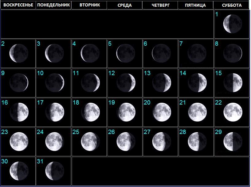 Лунный календарь на декабрь 2018 года фазы луны