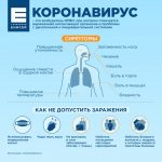 Симптомы коронавируса у человека 2020