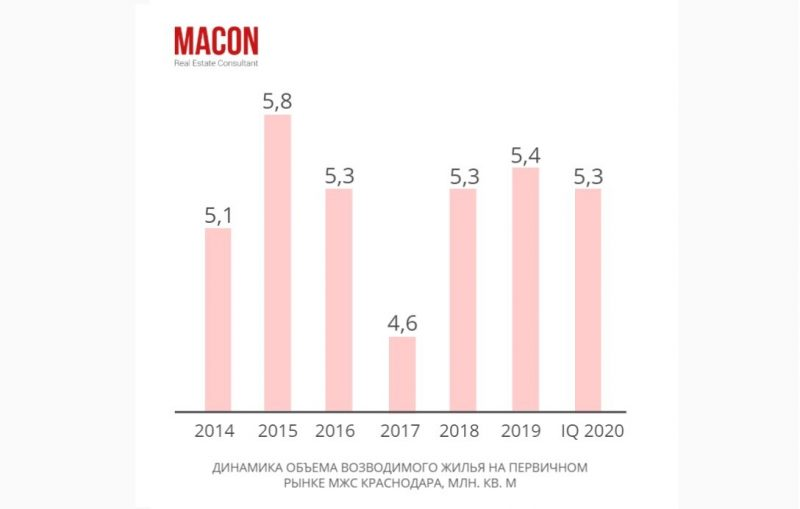 рынок недвижимости краснодара прогноз на 2020 год