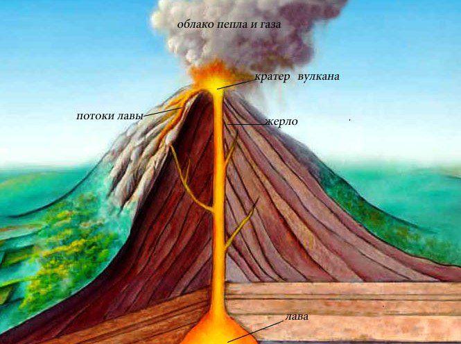 состав вулкана