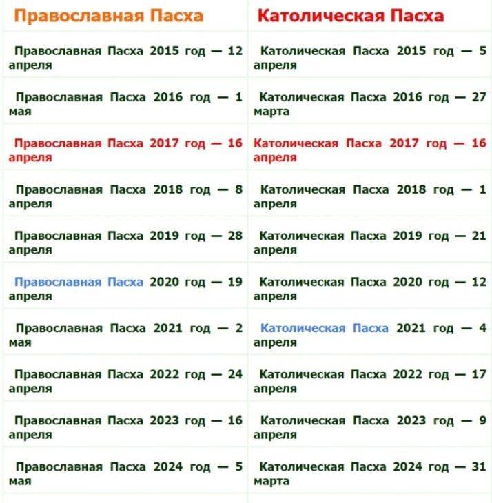 пасха в 2018 году какого числа