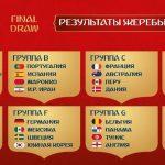 Группы чемпионата мира по футболу и турнирные таблицы