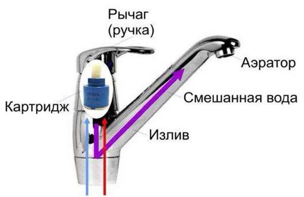 Как открутить кран: необходимые инструменты и пошаговая инструкция работы