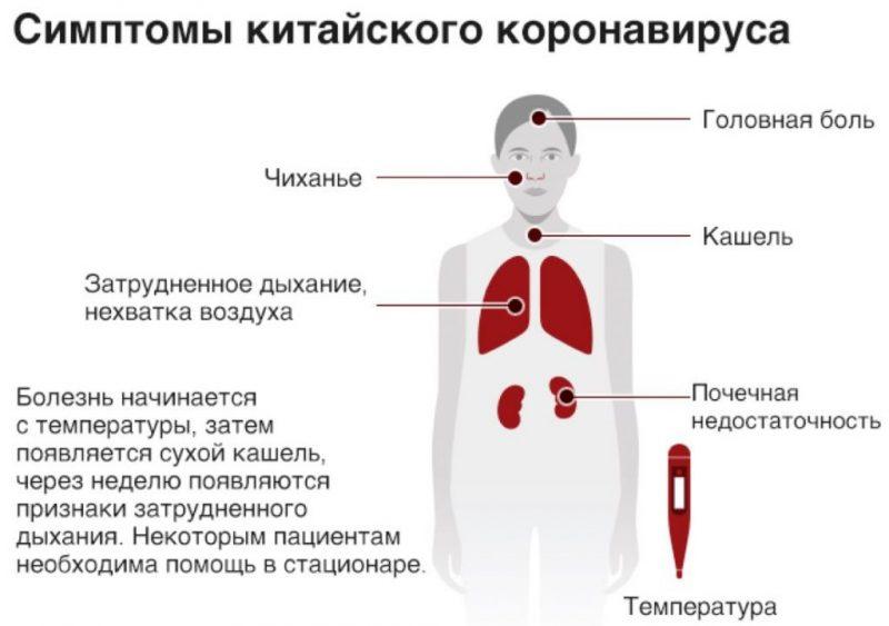 симптомы Коронавирус 2019-nCoV у человека