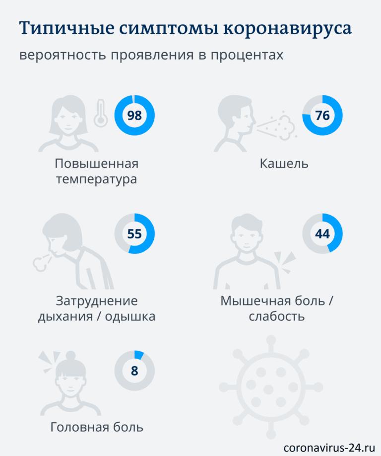 симптомы коронавируса у человека 2020 в России