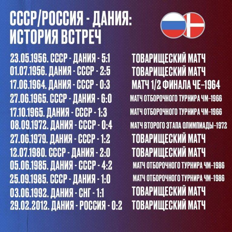 статистика игр сборных дании и России по футболу